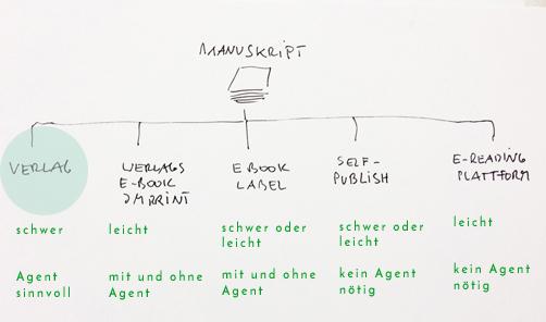 Wie veröffentliche Verlag #3