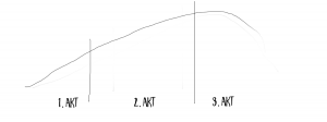 3-Akte-Struktur